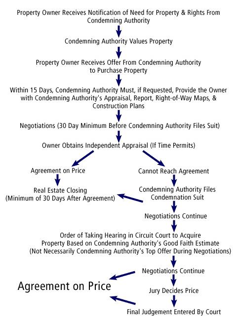 Eminent Domain Process