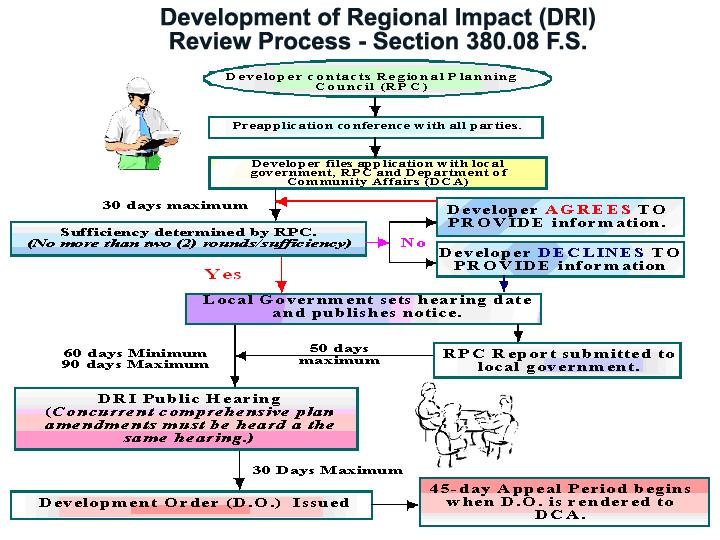 Florida Dca Map.Developments Of Regional Impact Dri S